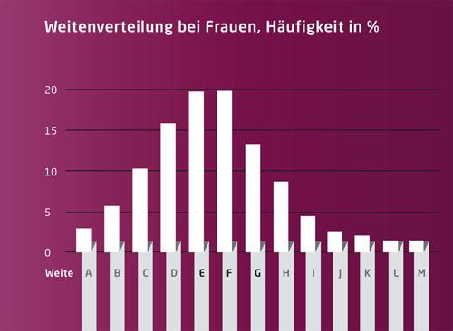 Weitenverteilung bei Frauen, Häufigkeit in %