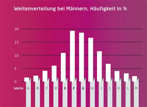 Weitenverteilung bei Männern, Häufigkeit in %